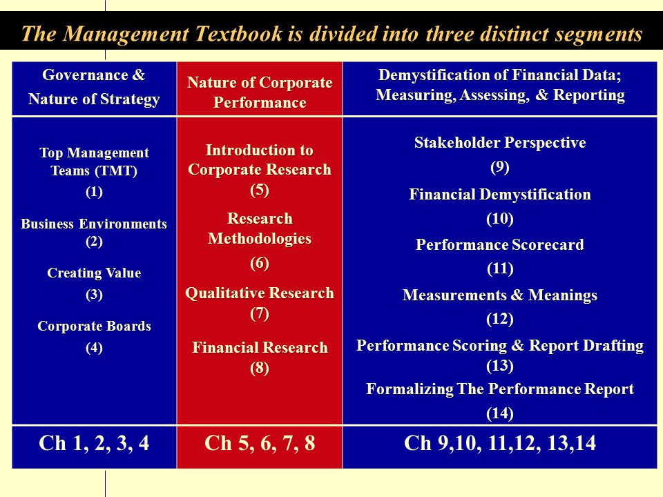 The Management book presents TMT Competencies, Strategy Concepts, and Methods for Researching and Assessing Corporate Performance Book available only