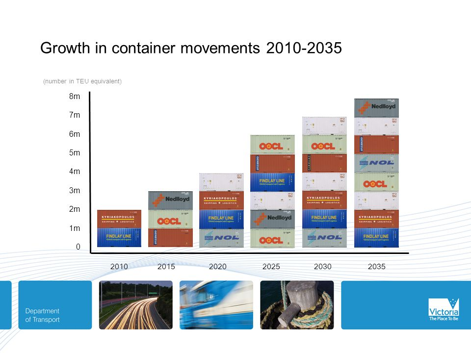 Growth in container movements 2010-2035 20102015 2020 2025 2030 2035 (number in TEU equivalent) 8m 7m 6m 5m 4m 3m 2m 1m 0
