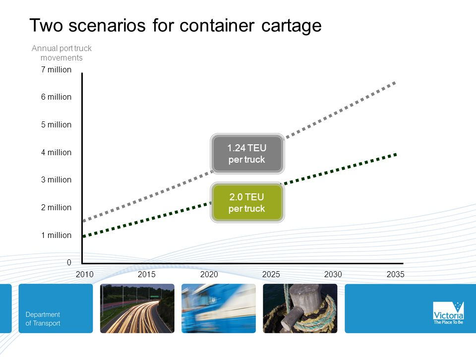 Two scenarios for container cartage 7 million 6 million 5 million 4 million 3 million 2 million 1 million 0 2010 2015 2020 2025 2030 2035 2.0 TEU per truck 1.24 TEU per truck Annual port truck movements