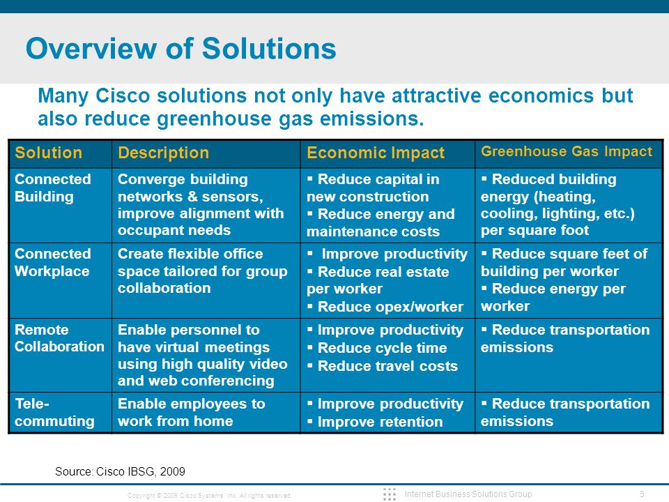 5 Copyright © 2009 Cisco Systems, Inc. All rights reserved. Internet Business Solutions Group Overview of Solutions SolutionDescriptionEconomic Impact
