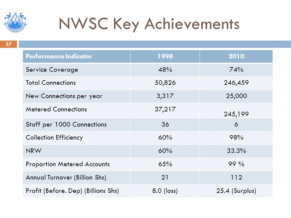NWSC Key Achievements 27 Performance Indicator19982010 Service Coverage48%74% Total Connections50,826246,459 New Connections per year3,31725,000 Metered Connections37,217 245,199 Staff per 1000 Connections366 Collection Efficiency60%98% NRW60%33.3% Proportion Metered Accounts65%99 % Annual Turnover (Billion Shs)21112 Profit (Before.
