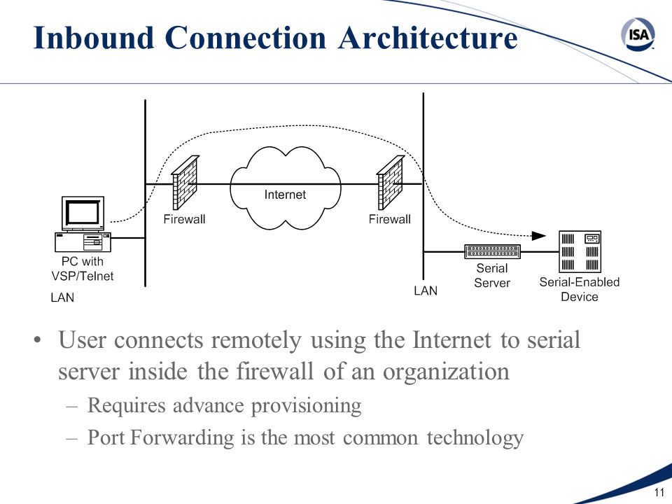 11 Inbound Connection Architecture User connects remotely using the Internet to serial server inside the firewall of an organization –Requires advance
