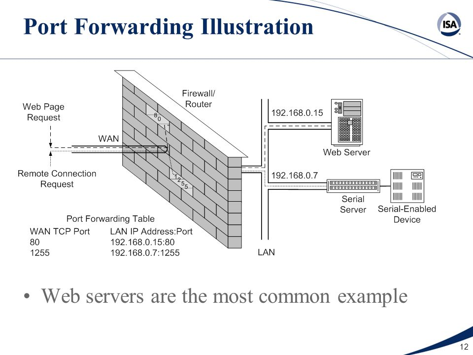 12 Port Forwarding Illustration Web servers are the most common example
