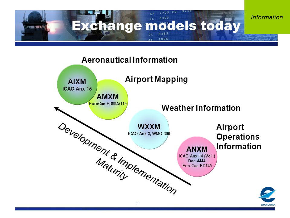 11 Exchange models today Development & Implementation Maturity AMXM EuroCae ED99A/119 Airport Mapping AIXM ICAO Anx 15 Aeronautical Information WXXM ICAO Anx 3, WMO 306 Weather Information ANXM ICAO Anx 14 (Vol1) Doc 4444 EuroCae ED145 Airport Operations Information
