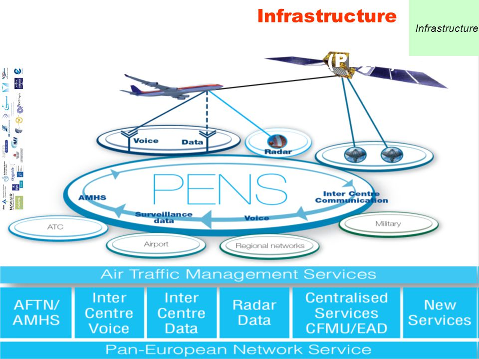 12 SWIM Infrastructure Pan European Network Service (PENS) Infrastructure