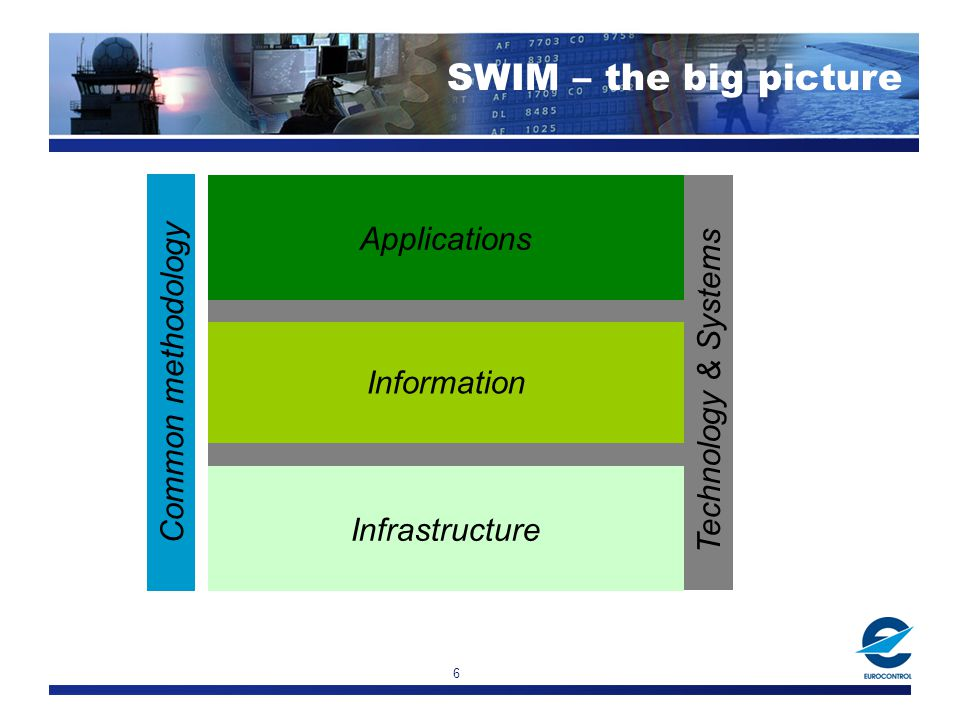 6 Applications Information Infrastructure Common methodology Technology & Systems SWIM – the big picture