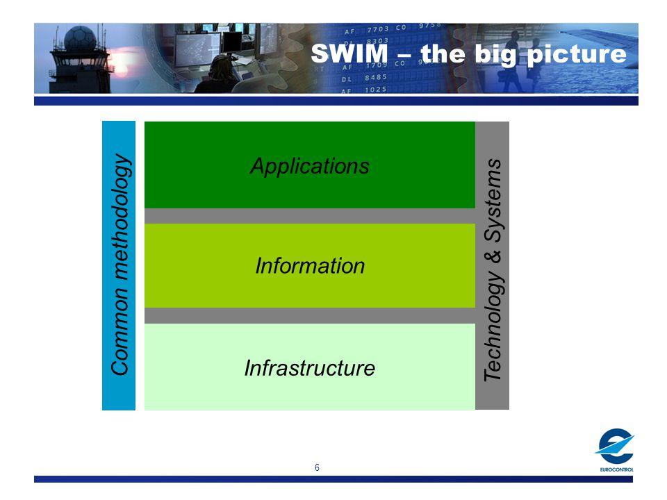 SWIM – The ATM Intranet Technical architecture SESAR & SWIM