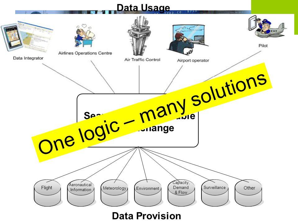 9 Information Data Usage Data Provision Flight Aeronautical Information Other Surveillance Capacity, Demand & Flow Environment Meteorology Seamless Interoperable Data exchange One logic – many solutions