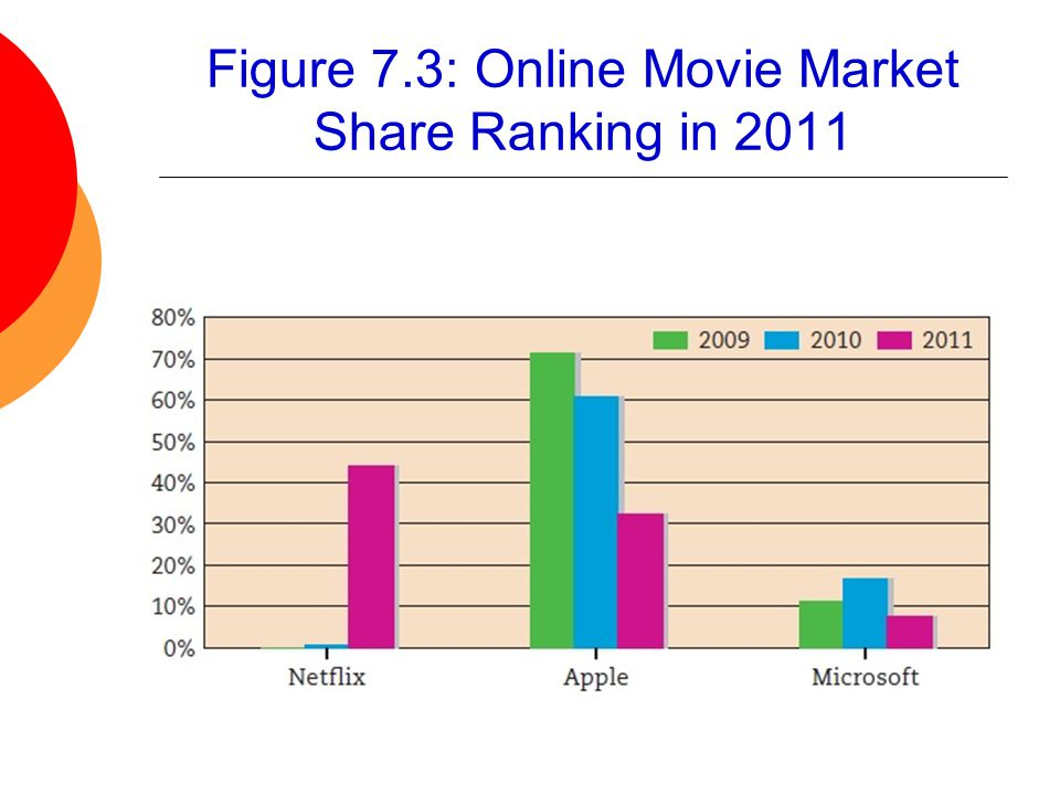Figure 7.3: Online Movie Market Share Ranking in 2011