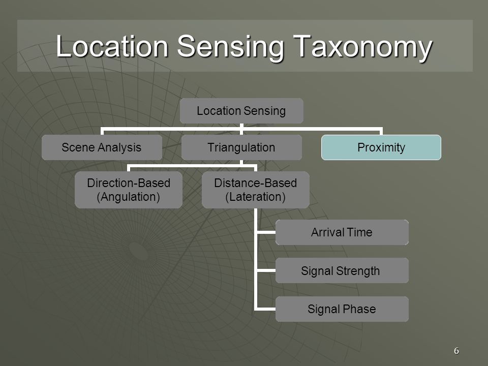 6 Location Sensing Scene AnalysisTriangulation Direction-Based (Angulation) Distance-Based (Lateration) Arrival Time Signal Strength Signal Phase Proximity Location Sensing Taxonomy Location Sensing Scene AnalysisTriangulation Direction- Based (Angulation) Distance-Based (Lateration) Arrival Time Signal Strength Signal Phase Proximity Location Sensing Scene AnalysisTriangulation Direction-Based (Angulation) Distance-Based (Lateration) Arrival Time Signal Strength Signal Phase Proximity