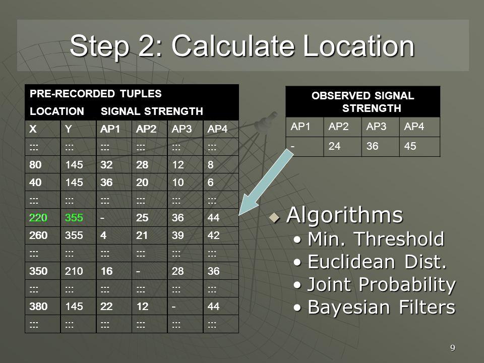 9 Step 2: Calculate Location OBSERVED SIGNAL STRENGTH AP1AP2AP3AP4 -243645  Algorithms Min.