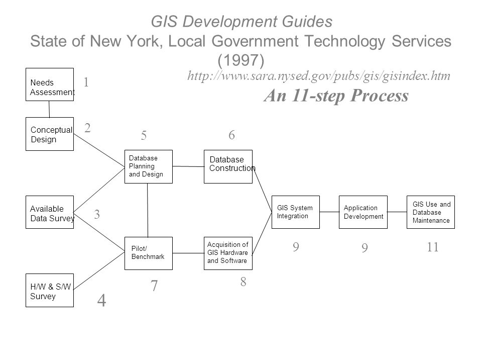 GIS Development Guides State of New York, Local Government Technology Services (1997) 4 7 http://www.sara.nysed.gov/pubs/gis/gisindex.htm An 11-step P