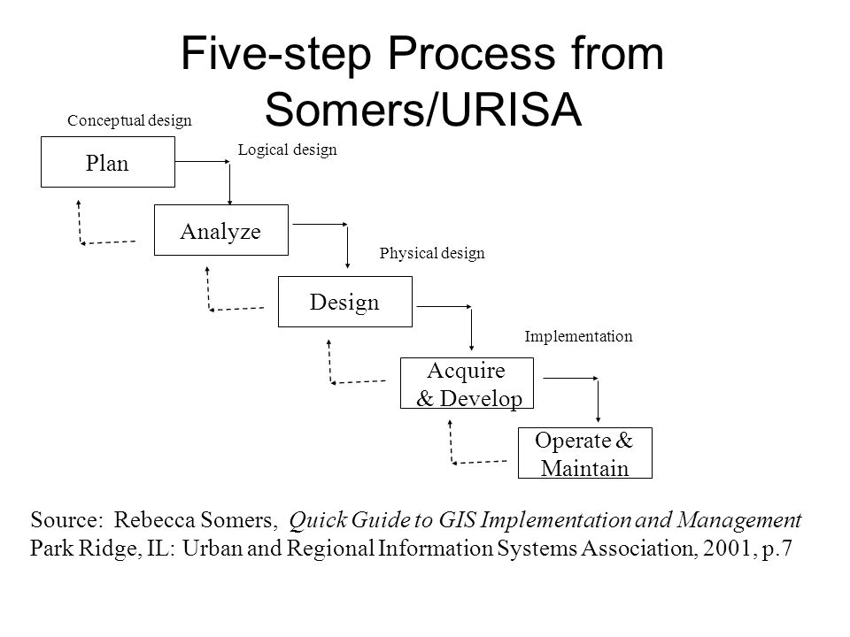 Five-step Process from Somers/URISA Plan Analyze Design Acquire & Develop Operate & Maintain Source: Rebecca Somers, Quick Guide to GIS Implementation