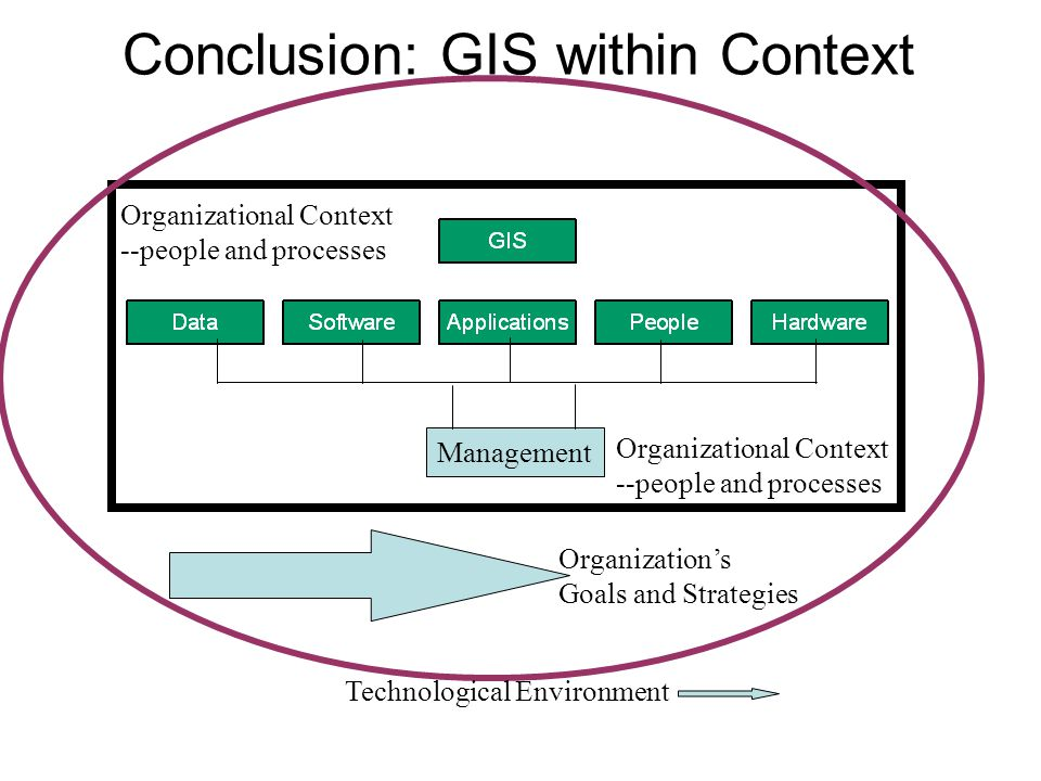 Conclusion: GIS within Context Management Organizational Context --people and processes Organization's Goals and Strategies Technological Environment