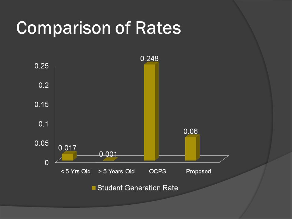 Comparison of Rates