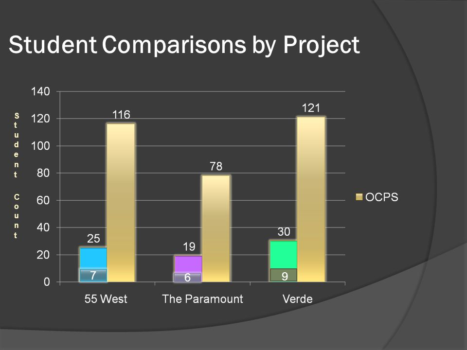 Student Comparisons by Project 7 6 9