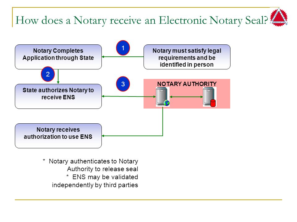 NOTARY AUTHORITY How does a Notary receive an Electronic Notary Seal? Notary Completes Application through State Notary must satisfy legal requirement