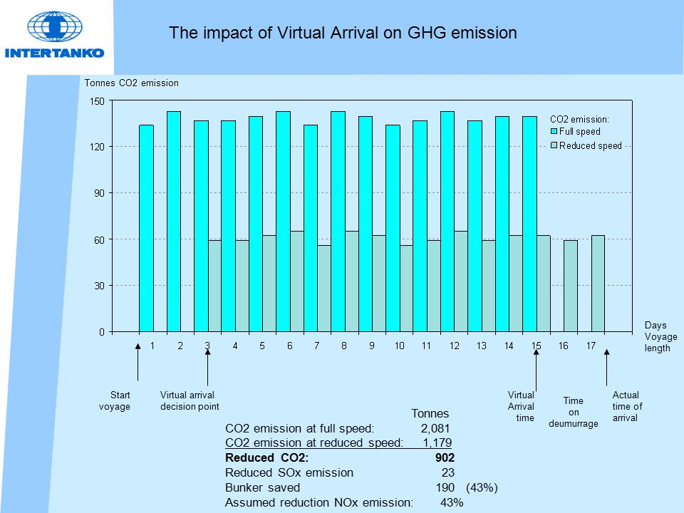 The impact of Virtual Arrival on GHG emission Tonnes CO2 emission at full speed: 2,081 CO2 emission at reduced speed: 1,179 Reduced CO2: 902 Reduced SOx emission 23 Bunker saved 190 (43%) Assumed reduction NOx emission: 43% Tonnes CO2 emission Days Voyage length Start voyage Virtual Arrival time Actual time of arrival Time on deumurrage Virtual arrival decision point