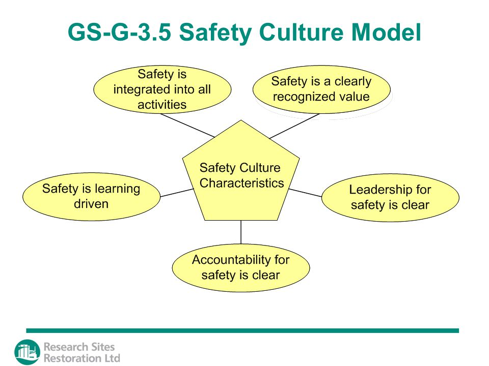 GS-G-3.5 Safety Culture Model