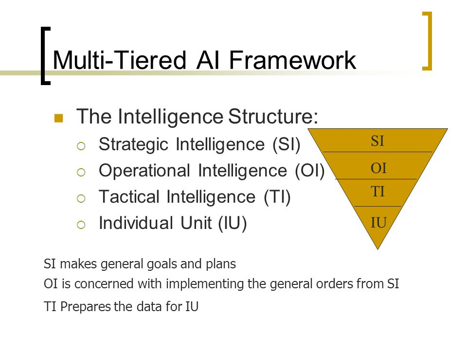 Multi-Tiered AI Framework The Intelligence Structure:  Strategic Intelligence (SI)  Operational Intelligence (OI)  Tactical Intelligence (TI)  Individual Unit (IU) SI OI TI IU SI makes general goals and plans OI is concerned with implementing the general orders from SI TI Prepares the data for IU
