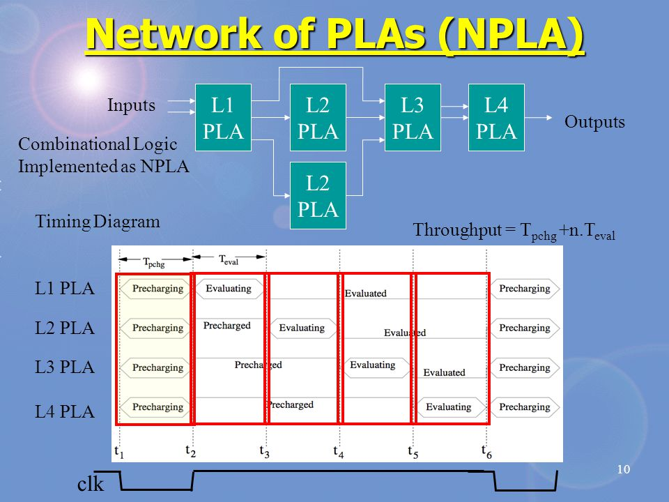 10 Network of PLAs (NPLA) L1 PLA L2 PLA L2 PLA L3 PLA L4 PLA Timing Diagram L1 PLA L2 PLA L3 PLA L4 PLA Combinational Logic Implemented as NPLA Inputs Outputs Throughput = T pchg +n.T eval clk