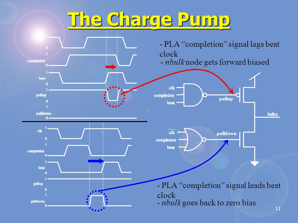 11 The Charge Pump - PLA completion signal lags beat clock - nbulk node gets forward biased - PLA completion signal leads beat clock - nbulk goes back to zero bias pullup pulldown