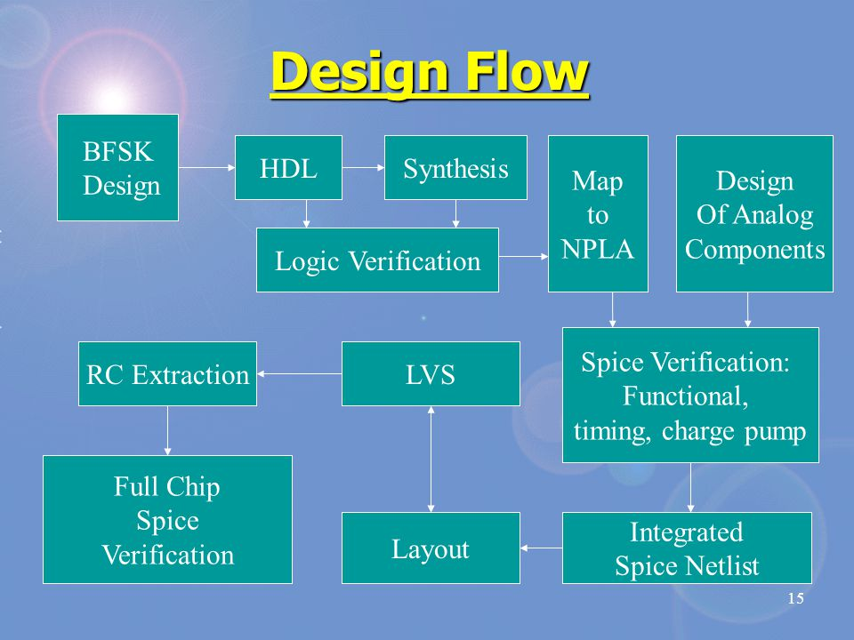 15 Design Flow BFSK Design HDLSynthesis Map to NPLA Logic Verification Integrated Spice Netlist Layout LVSRC Extraction Full Chip Spice Verification Spice Verification: Functional, timing, charge pump Design Of Analog Components