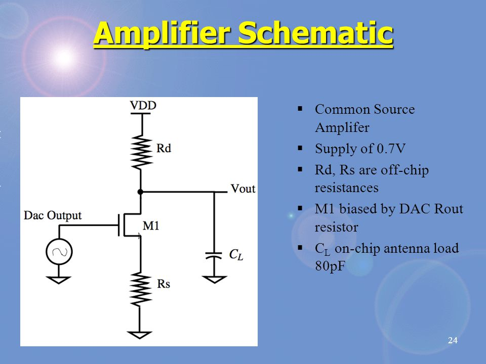 24 Amplifier Schematic  Common Source Amplifer  Supply of 0.7V  Rd, Rs are off-chip resistances  M1 biased by DAC Rout resistor  C L on-chip antenna load 80pF