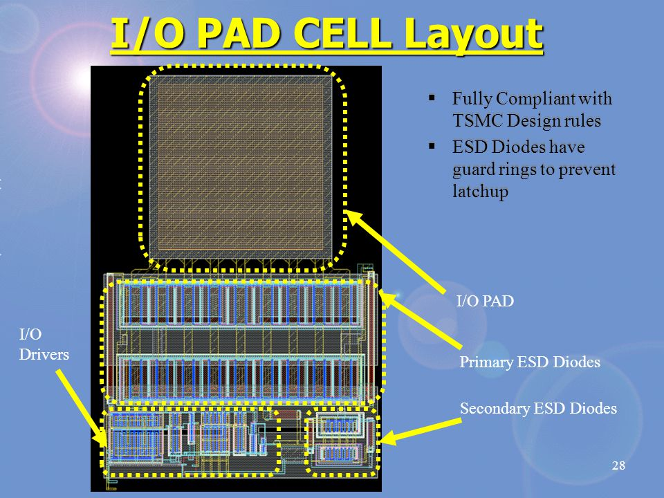 28 I/O PAD CELL Layout I/O PAD Primary ESD Diodes Secondary ESD Diodes I/O Drivers  Fully Compliant with TSMC Design rules  ESD Diodes have guard rings to prevent latchup  Fully Compliant with TSMC Design rules  ESD Diodes have guard rings to prevent latchup