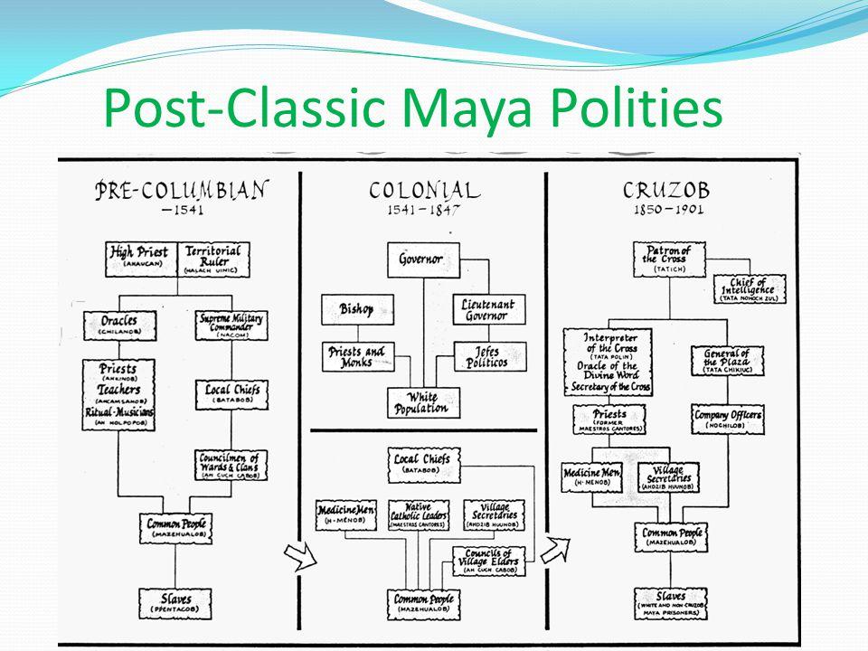 Post-Classic Maya Polities