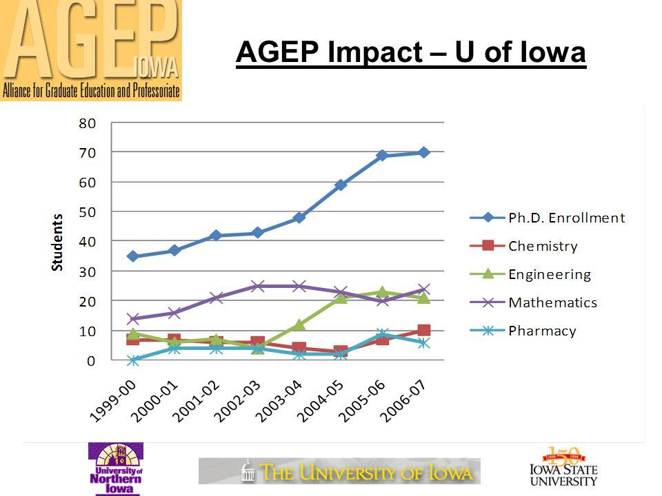 AGEP Impact – U of Iowa