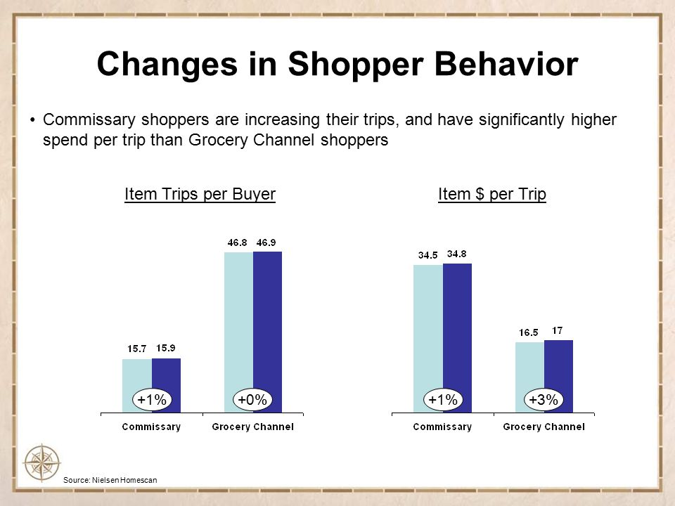 Source: Nielsen Homescan +5% +2% +12% +3% Commissary growth outpaced Grocery during recession onset,but slowed during 2009 Changes in Shopper Behavior