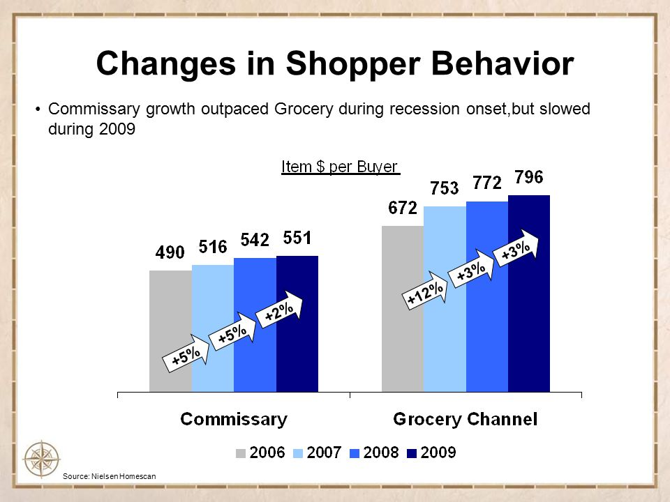 Source: Nielsen RMS March 2010 Outside the gate, consumers are increasing their purchases Changes in Shopper Behavior