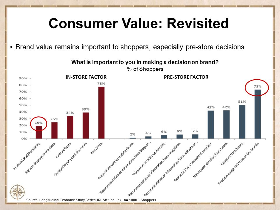 For consumers, Value continues to be much more than a price point –Value assessments are complex & ever changing –Value is perceived as all that a brand or product has to offer – and weighed in context of a price point and a host of alternative choices Mom: It's what I get for what I pay Source: The J.M.