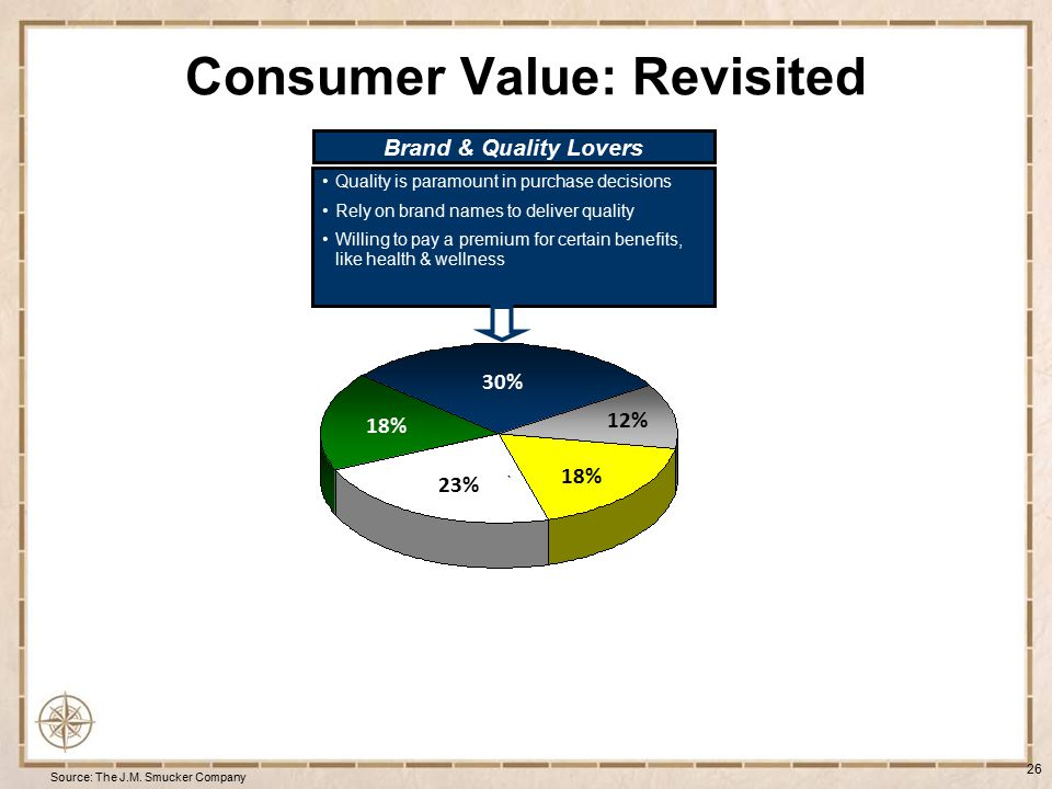 Consumer Value: Revisited 27 Source: The J.M.