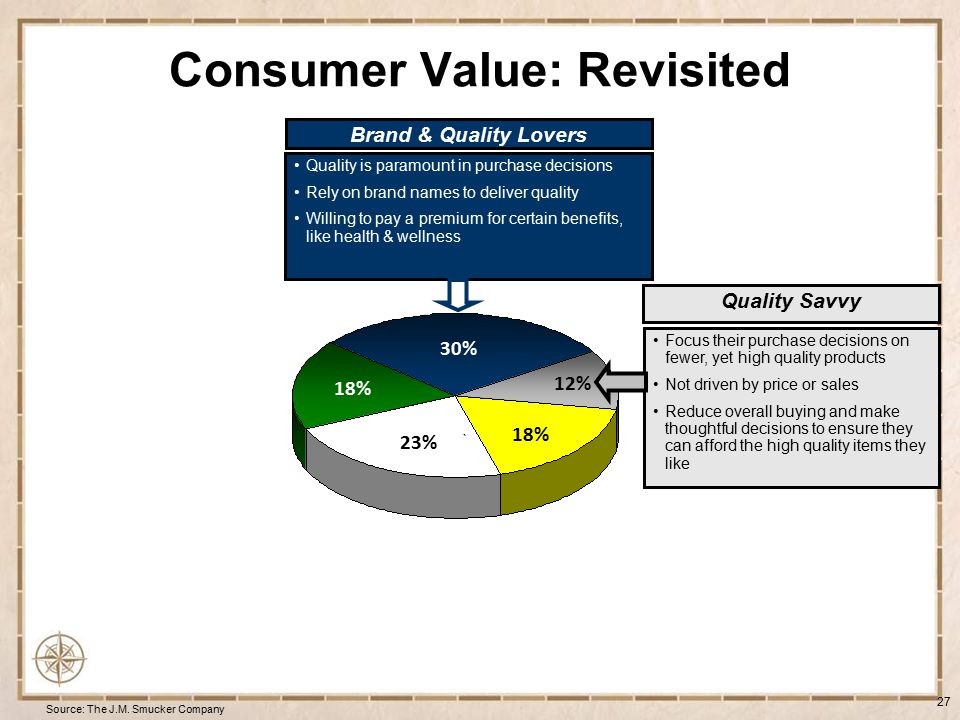 Consumer Value: Revisited 28 Source: The J.M.