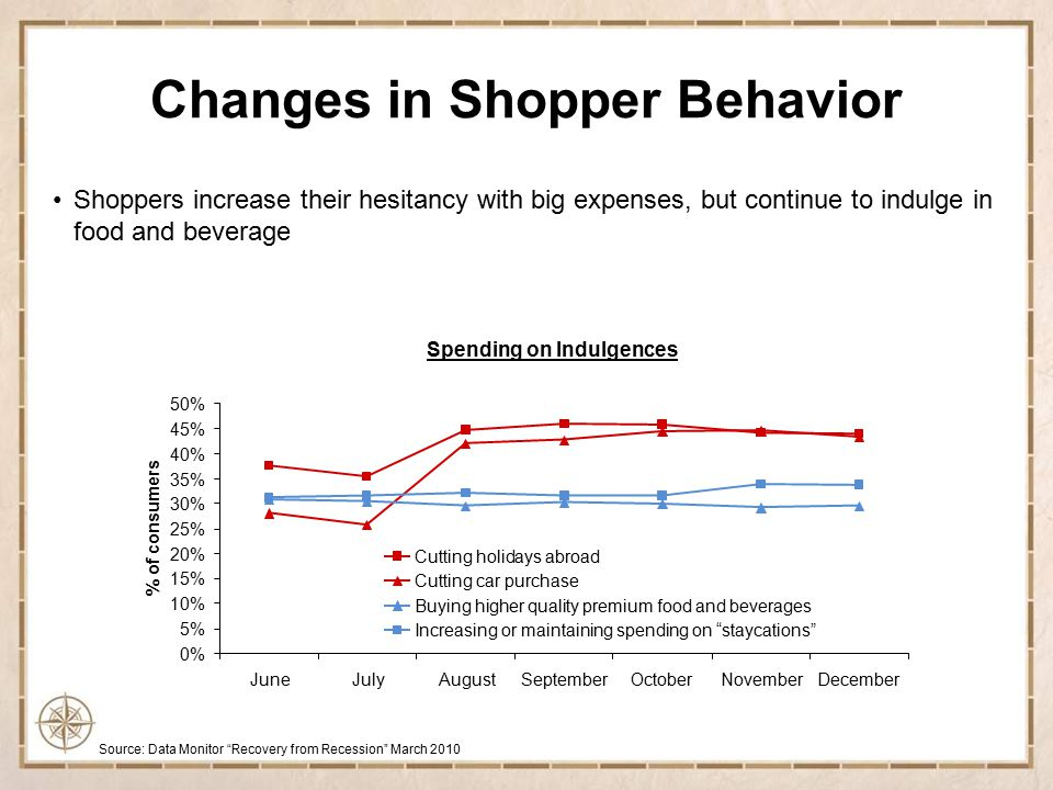 Changes in Shopper Behavior Shoppers began spending more in late 2009 –Personal savings dropped to 3.1% in February 2010 from almost 5% a year ago 2 Total Retail Sales ex Auto % Change vs.