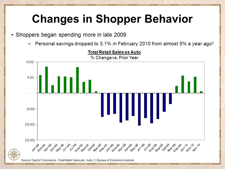 Shopping trips increased in 2009 Average Shopping Trips per Household All Outlet % Change vs.