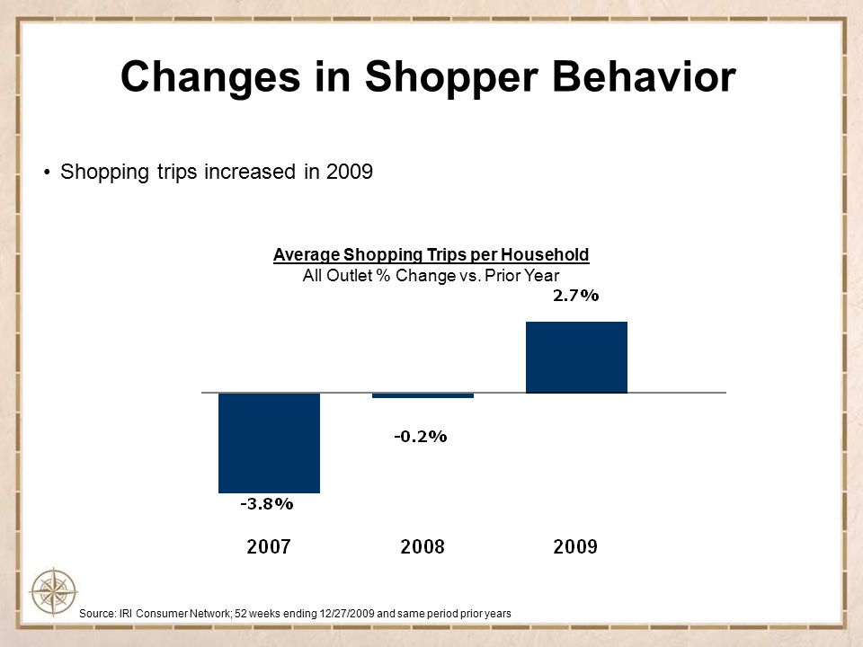 Changes in Shopper Behavior Shoppers making less trips to Center Store Grocery, but increasing units purchased per trip Dollar Sales per Trip Shopper Trips Unit Sales per Trip Source: IRI April 2010 Total U.S.
