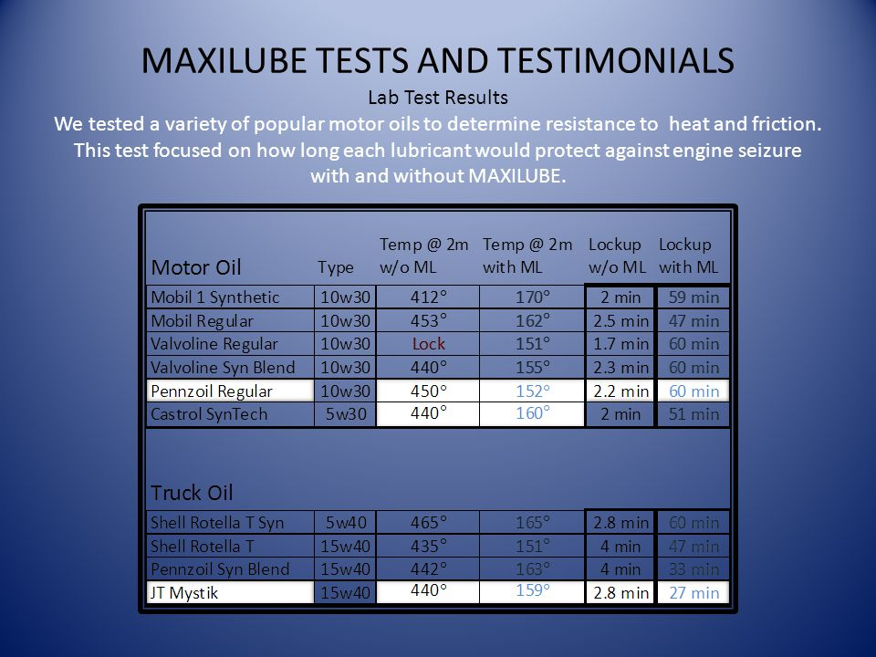 MAXILUBE TESTS AND TESTIMONIALS Lab Test Results We tested a variety of popular motor oils to determine resistance to heat and friction.