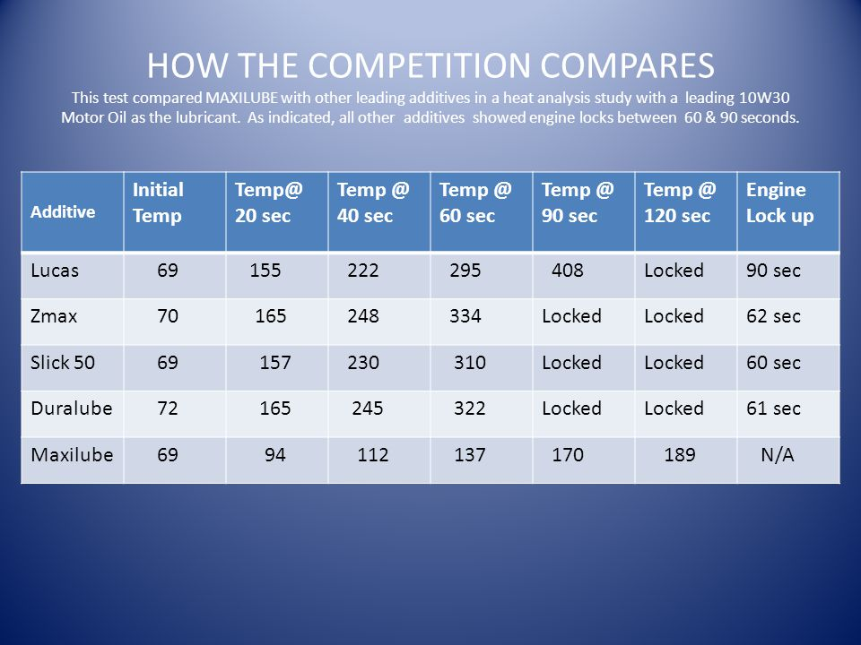 HOW THE COMPETITION COMPARES This test compared MAXILUBE with other leading additives in a heat analysis study with a leading 10W30 Motor Oil as the lubricant.