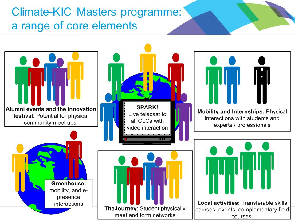 Climate-KIC Climate-KIC Masters programme: a range of core elements