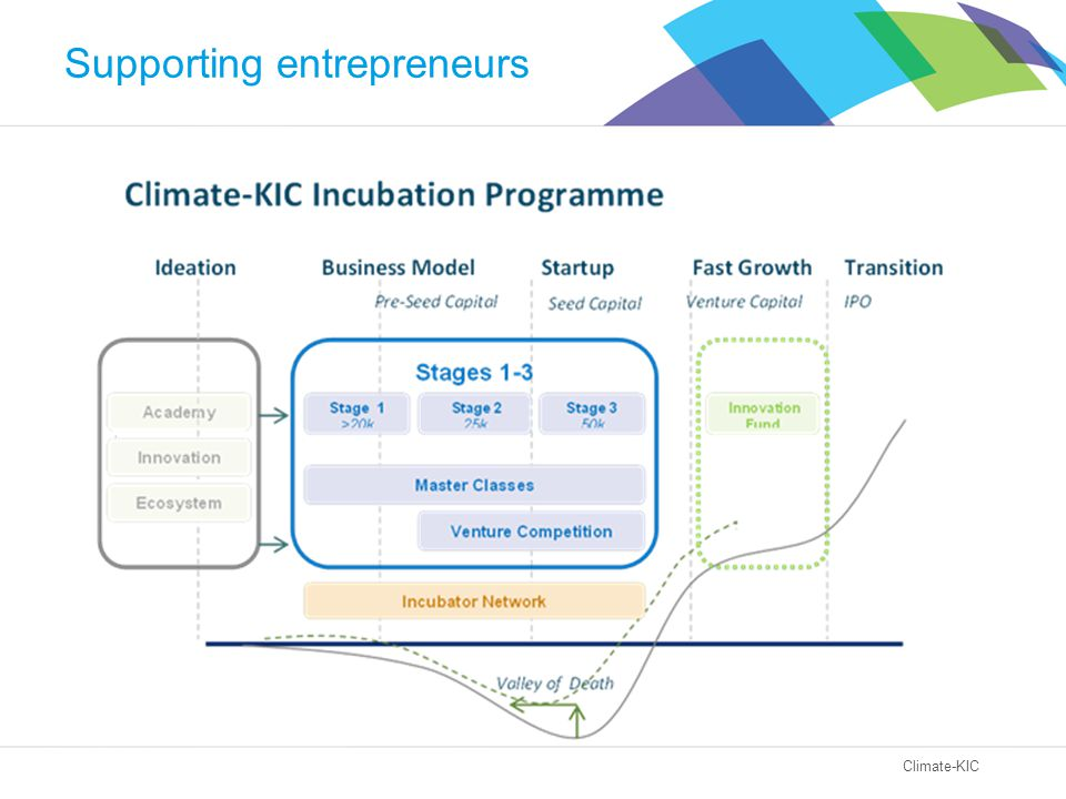 Climate-KIC Supporting entrepreneurs