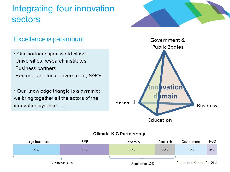 Climate-KIC Integrating four innovation sectors Excellence is paramount Innovation domain Government & Public Bodies Research Business Education Our partners span world class: Universities, research institutes Business partners Regional and local government, NGOs Our knowledge triangle is a pyramid: we bring together all the actors of the innovation pyramid.....