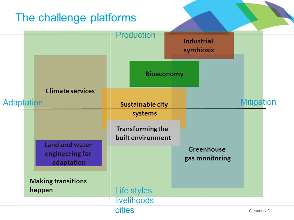 Climate-KIC Production Making transitions happen Adaptation Mitigation Life styles livelihoods cities Land and water engineering for adaptation Greenh