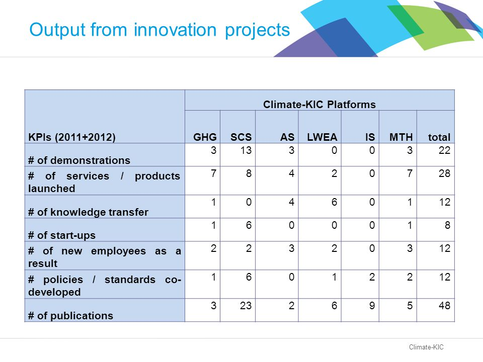 Climate-KIC Output from innovation projects KPIs (2011+2012) Climate-KIC Platforms GHGSCSASLWEAISMTHtotal # of demonstrations 313300322 # of services / products launched 78420728 # of knowledge transfer 10460112 # of start-ups 1600018 # of new employees as a result 22320312 # policies / standards co- developed 16012212 # of publications 323269548