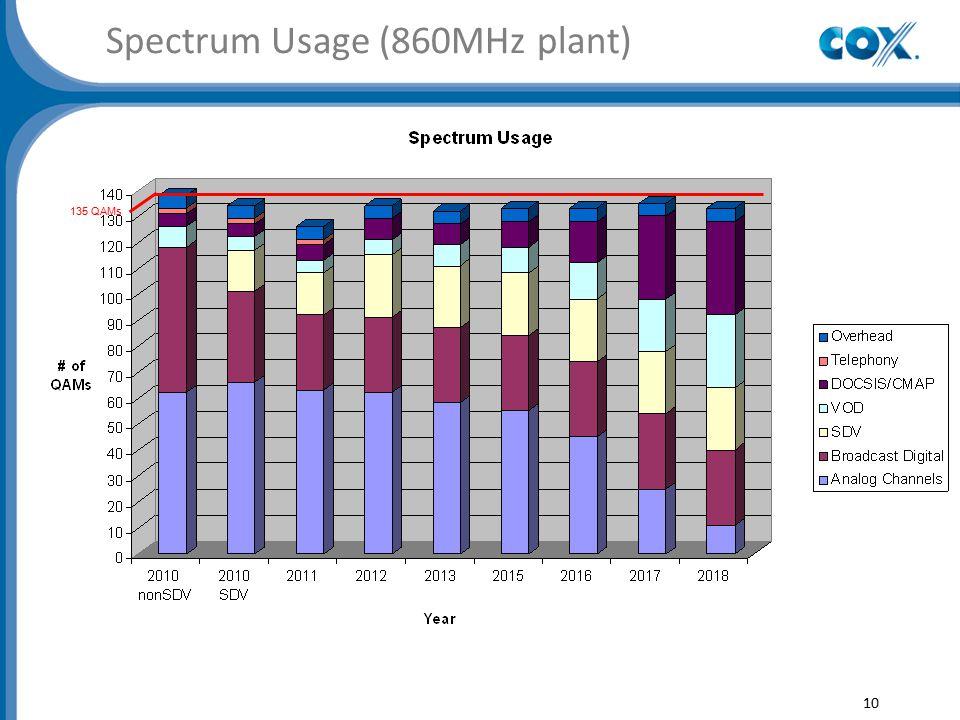 Spectrum Usage (860MHz plant) 10 135 QAMs