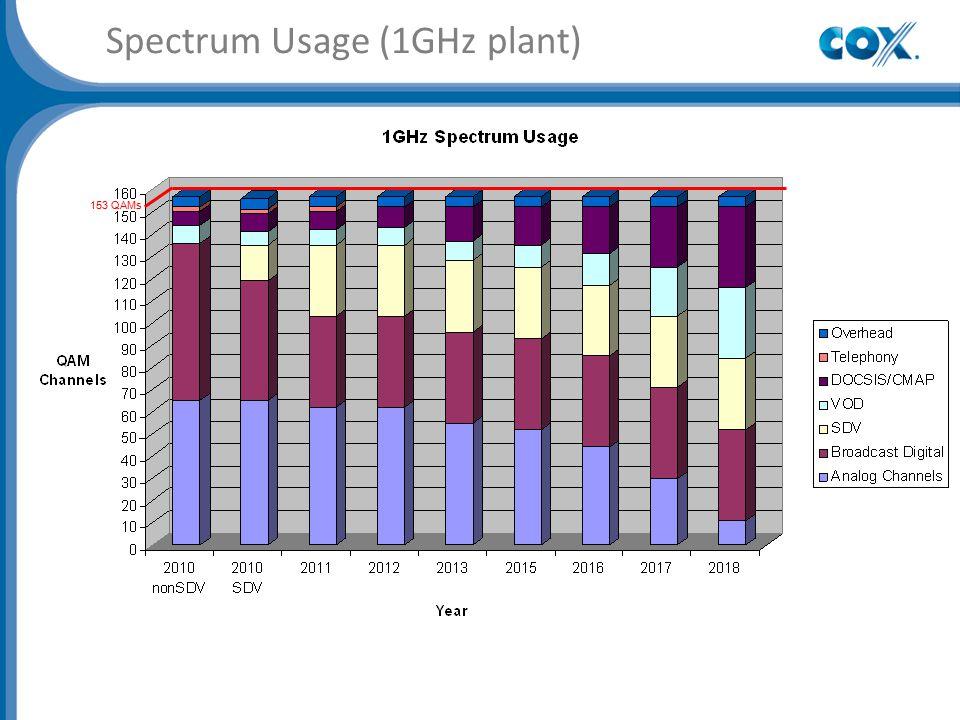 Spectrum Usage (1GHz plant) 153 QAMs