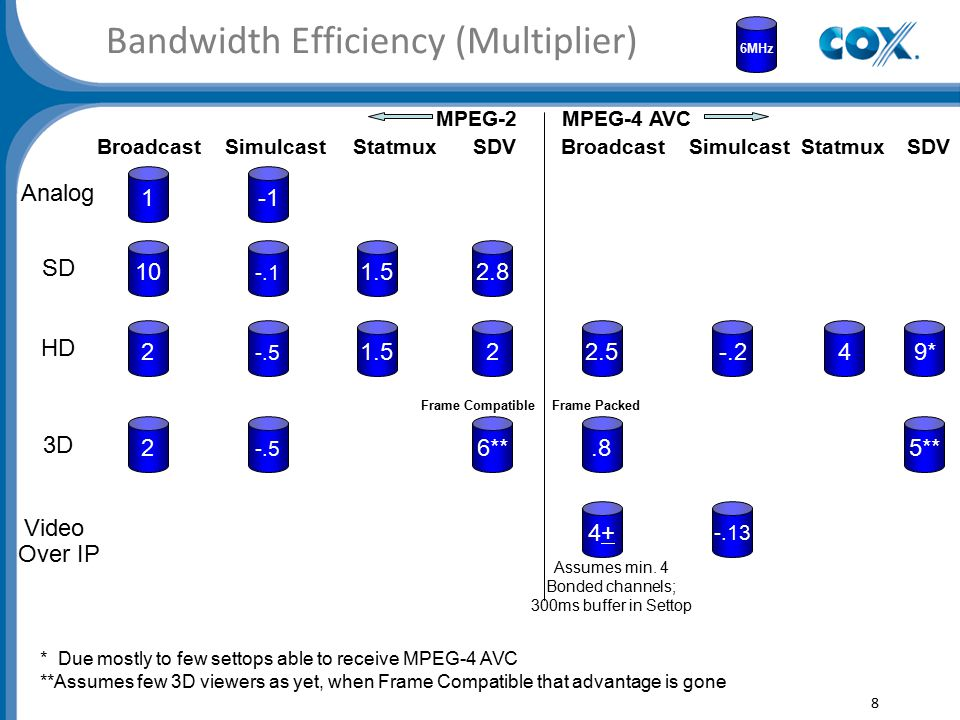 Bandwidth Efficiency (Multiplier) 1 6MHz 10 -.1 2 2.8 -.5 1.5 22.5-.24 8 Analog SD HD 3D Video Over IP BroadcastSimulcastStatmuxSDVStatmuxSDVBroadcastSimulcast MPEG-4 AVCMPEG-2 Frame Compatible Frame Packed 2 -.5 6** 4+4+ -.13.85** 9* Assumes min.