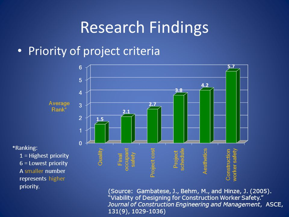 Research Findings Priority of project criteria * Ranking: 1 = Highest priority 6 = Lowest priority A smaller number represents higher priority.